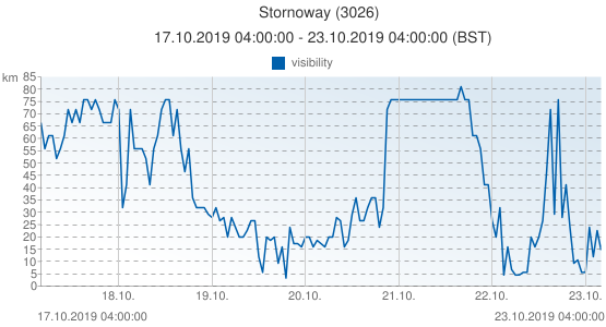 Stornoway, United Kingdom (3026): visibility: 17.10.2019 04:00:00 - 23.10.2019 04:00:00 (BST)