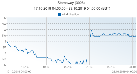 Stornoway, United Kingdom (3026): wind direction: 17.10.2019 04:00:00 - 23.10.2019 04:00:00 (BST)