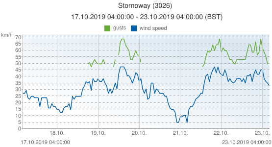 Stornoway, United Kingdom (3026): wind speed & gusts: 17.10.2019 04:00:00 - 23.10.2019 04:00:00 (BST)