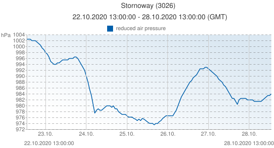 Stornoway, Grande-Bretagne (3026): reduced air pressure: 22.10.2020 13:00:00 - 28.10.2020 13:00:00 (GMT)