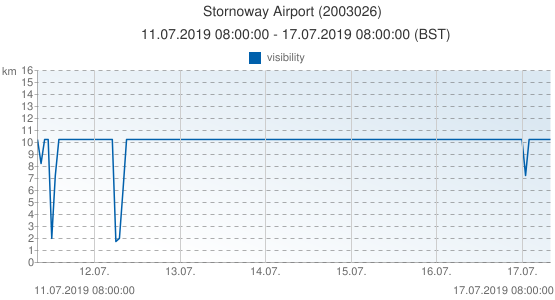 Stornoway Airport, United Kingdom (2003026): visibility: 11.07.2019 08:00:00 - 17.07.2019 08:00:00 (BST)