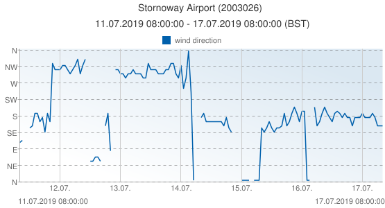 Stornoway Airport, United Kingdom (2003026): wind direction: 11.07.2019 08:00:00 - 17.07.2019 08:00:00 (BST)