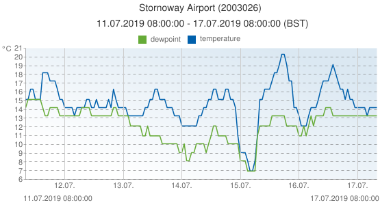 Stornoway Airport, United Kingdom (2003026): temperature & dewpoint: 11.07.2019 08:00:00 - 17.07.2019 08:00:00 (BST)