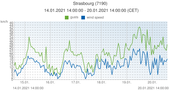 Strasbourg, France (7190): wind speed & gusts: 14.01.2021 14:00:00 - 20.01.2021 14:00:00 (CET)
