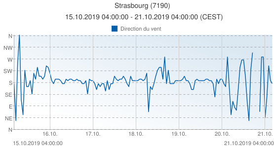 Strasbourg, France (7190): Direction du vent: 15.10.2019 04:00:00 - 21.10.2019 04:00:00 (CEST)