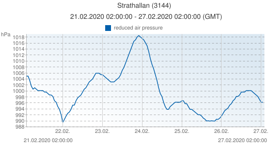 Strathallan, Grande-Bretagne (3144): reduced air pressure: 21.02.2020 02:00:00 - 27.02.2020 02:00:00 (GMT)