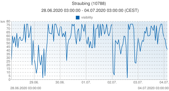 Straubing, Allemagne (10788): visibility: 28.06.2020 03:00:00 - 04.07.2020 03:00:00 (CEST)