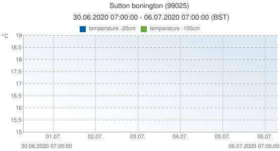 Sutton bonington, United Kingdom (99025): temperature -20cm & temperature -100cm: 30.06.2020 07:00:00 - 06.07.2020 07:00:00 (BST)
