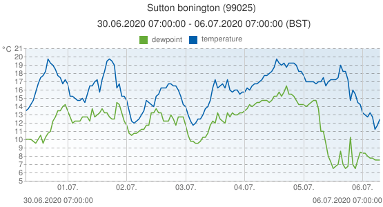 Sutton bonington, United Kingdom (99025): temperature & dewpoint: 30.06.2020 07:00:00 - 06.07.2020 07:00:00 (BST)