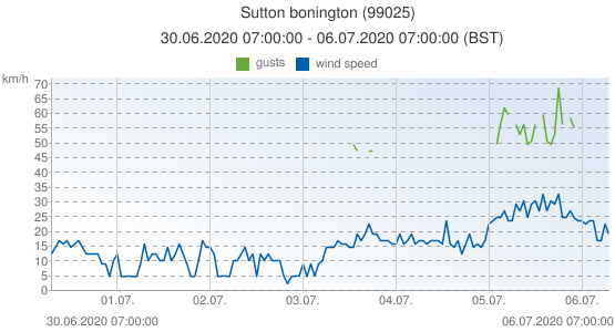 Sutton bonington, United Kingdom (99025): wind speed & gusts: 30.06.2020 07:00:00 - 06.07.2020 07:00:00 (BST)