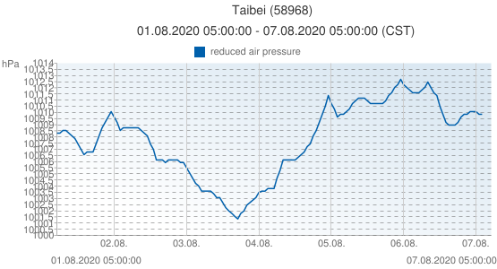 Taibei, Taiwan (58968): reduced air pressure: 01.08.2020 05:00:00 - 07.08.2020 05:00:00 (CST)