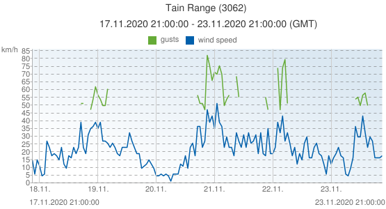 Tain Range, United Kingdom (3062): wind speed & gusts: 17.11.2020 21:00:00 - 23.11.2020 21:00:00 (GMT)