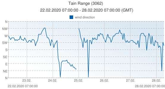 Tain Range, United Kingdom (3062): wind direction: 22.02.2020 07:00:00 - 28.02.2020 07:00:00 (GMT)