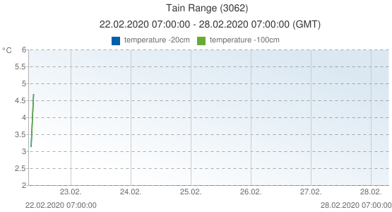 Tain Range, United Kingdom (3062): temperature -20cm & temperature -100cm: 22.02.2020 07:00:00 - 28.02.2020 07:00:00 (GMT)