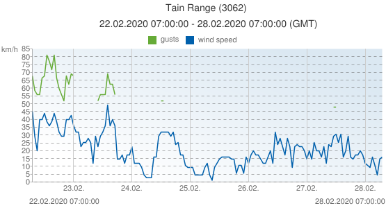 Tain Range, United Kingdom (3062): wind speed & gusts: 22.02.2020 07:00:00 - 28.02.2020 07:00:00 (GMT)