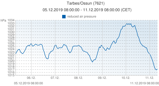 Tarbes/Ossun, France (7621): reduced air pressure: 05.12.2019 08:00:00 - 11.12.2019 08:00:00 (CET)