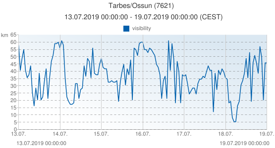 Tarbes/Ossun, France (7621): visibility: 13.07.2019 00:00:00 - 19.07.2019 00:00:00 (CEST)