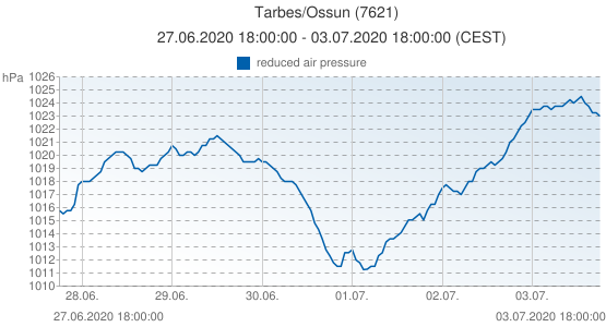 Tarbes/Ossun, France (7621): reduced air pressure: 27.06.2020 18:00:00 - 03.07.2020 18:00:00 (CEST)
