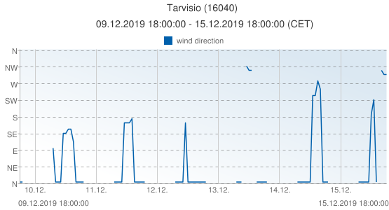 Tarvisio, Italy (16040): wind direction: 09.12.2019 18:00:00 - 15.12.2019 18:00:00 (CET)