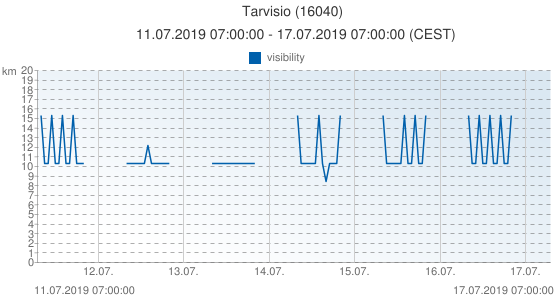 Tarvisio, Italy (16040): visibility: 11.07.2019 07:00:00 - 17.07.2019 07:00:00 (CEST)