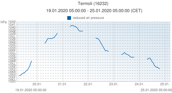 Termoli, Italia (16232): reduced air pressure: 19.01.2020 05:00:00 - 25.01.2020 05:00:00 (CET)
