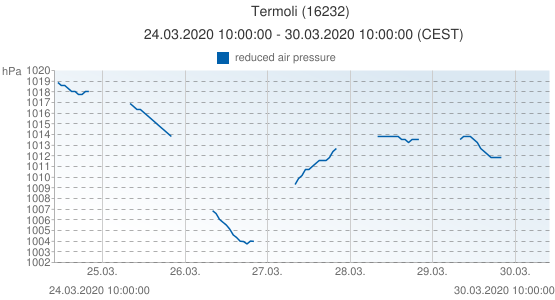 Termoli, Italia (16232): reduced air pressure: 24.03.2020 10:00:00 - 30.03.2020 10:00:00 (CEST)