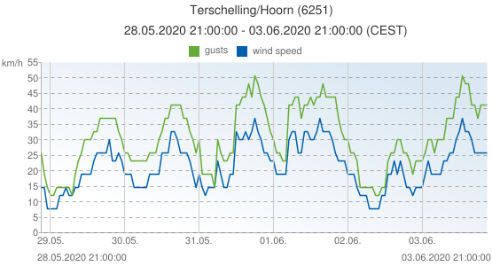 Terschelling/Hoorn, Netherlands (6251): wind speed & gusts: 28.05.2020 21:00:00 - 03.06.2020 21:00:00 (CEST)