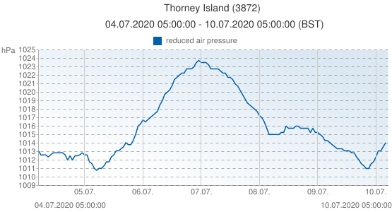 Thorney Island, United Kingdom (3872): reduced air pressure: 04.07.2020 05:00:00 - 10.07.2020 05:00:00 (BST)
