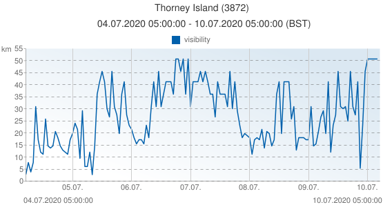 Thorney Island, United Kingdom (3872): visibility: 04.07.2020 05:00:00 - 10.07.2020 05:00:00 (BST)
