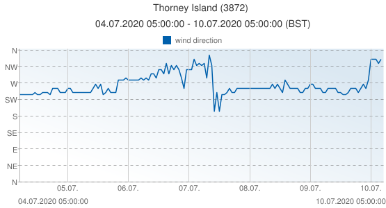 Thorney Island, United Kingdom (3872): wind direction: 04.07.2020 05:00:00 - 10.07.2020 05:00:00 (BST)