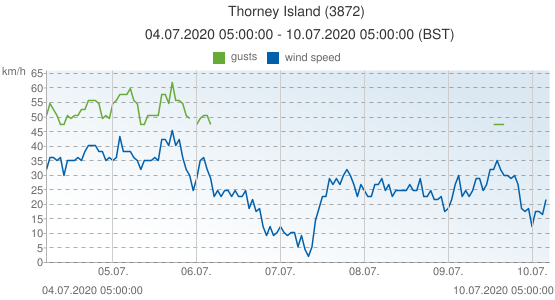 Thorney Island, United Kingdom (3872): wind speed & gusts: 04.07.2020 05:00:00 - 10.07.2020 05:00:00 (BST)