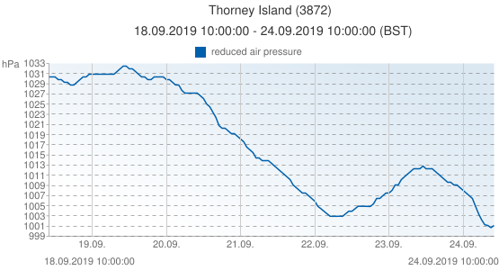 Thorney Island, Grande-Bretagne (3872): reduced air pressure: 18.09.2019 10:00:00 - 24.09.2019 10:00:00 (BST)