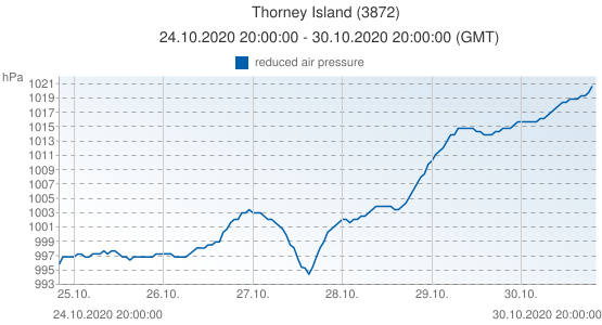 Thorney Island, United Kingdom (3872): reduced air pressure: 24.10.2020 20:00:00 - 30.10.2020 20:00:00 (GMT)