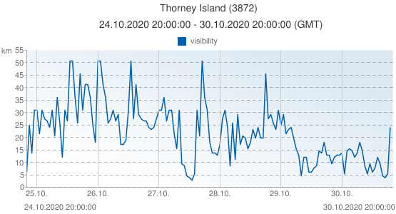 Thorney Island, United Kingdom (3872): visibility: 24.10.2020 20:00:00 - 30.10.2020 20:00:00 (GMT)