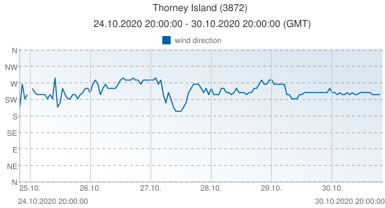Thorney Island, United Kingdom (3872): wind direction: 24.10.2020 20:00:00 - 30.10.2020 20:00:00 (GMT)