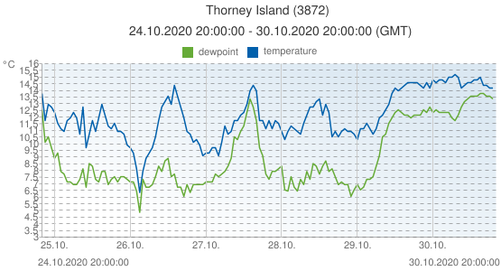 Thorney Island, United Kingdom (3872): temperature & dewpoint: 24.10.2020 20:00:00 - 30.10.2020 20:00:00 (GMT)