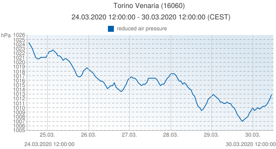 Torino Venaria, Italia (16060): reduced air pressure: 24.03.2020 12:00:00 - 30.03.2020 12:00:00 (CEST)