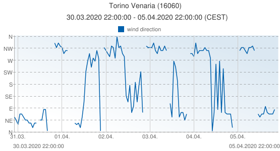 Torino Venaria, Italy (16060): wind direction: 30.03.2020 22:00:00 - 05.04.2020 22:00:00 (CEST)