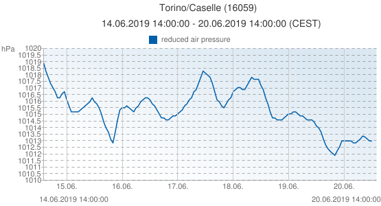 Torino/Caselle, Italy (16059): reduced air pressure: 14.06.2019 14:00:00 - 20.06.2019 14:00:00 (CEST)