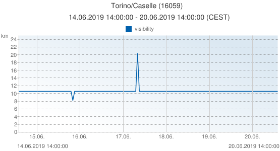 Torino/Caselle, Italy (16059): visibility: 14.06.2019 14:00:00 - 20.06.2019 14:00:00 (CEST)