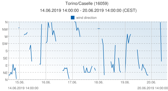 Torino/Caselle, Italy (16059): wind direction: 14.06.2019 14:00:00 - 20.06.2019 14:00:00 (CEST)