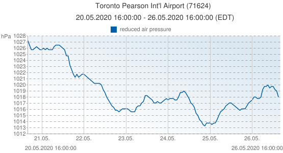 Toronto Pearson Int'l Airport, Canada (71624): reduced air pressure: 20.05.2020 16:00:00 - 26.05.2020 16:00:00 (EDT)