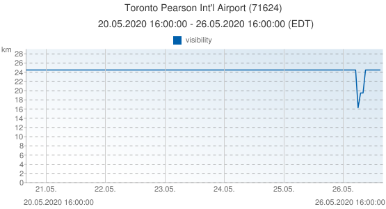 Toronto Pearson Int'l Airport, Canada (71624): visibility: 20.05.2020 16:00:00 - 26.05.2020 16:00:00 (EDT)