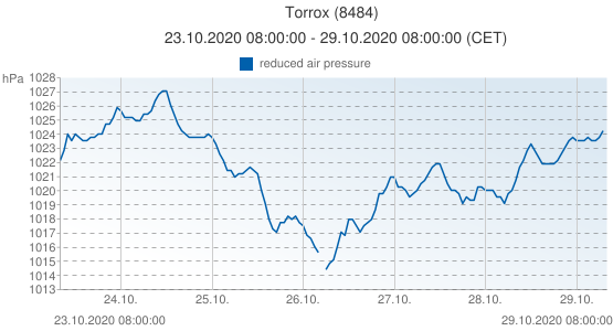 Torrox, España (8484): reduced air pressure: 23.10.2020 08:00:00 - 29.10.2020 08:00:00 (CET)