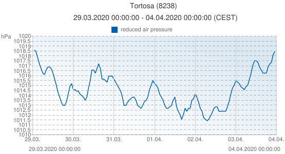 Tortosa, Spain (8238): reduced air pressure: 29.03.2020 00:00:00 - 04.04.2020 00:00:00 (CEST)