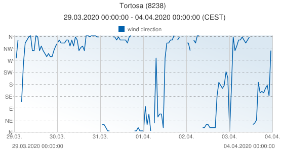 Tortosa, Spain (8238): wind direction: 29.03.2020 00:00:00 - 04.04.2020 00:00:00 (CEST)