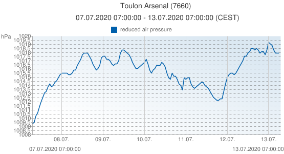 Toulon Arsenal, France (7660): reduced air pressure: 07.07.2020 07:00:00 - 13.07.2020 07:00:00 (CEST)