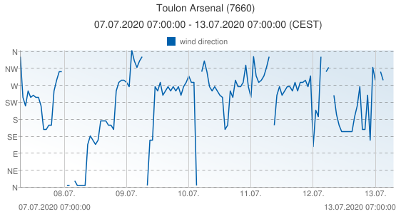 Toulon Arsenal, France (7660): wind direction: 07.07.2020 07:00:00 - 13.07.2020 07:00:00 (CEST)