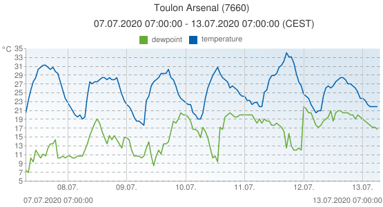 Toulon Arsenal, France (7660): temperature & dewpoint: 07.07.2020 07:00:00 - 13.07.2020 07:00:00 (CEST)