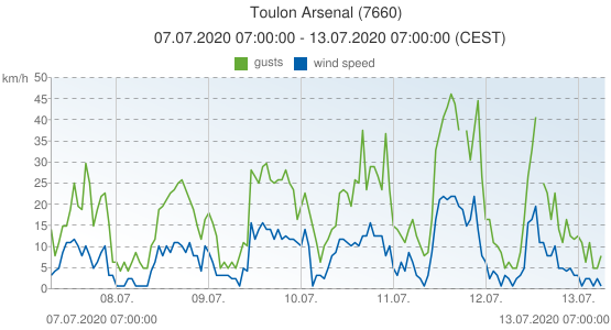 Toulon Arsenal, France (7660): wind speed & gusts: 07.07.2020 07:00:00 - 13.07.2020 07:00:00 (CEST)